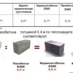 Пеноблоки и газоблоки что лучше: сравнение теплопроводности с другими материалами
