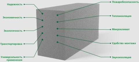 Преимущества использования пеноблока при строительстве