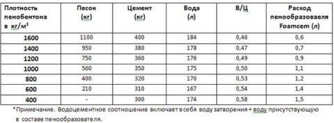 Состав пеноблока в соответствии с ГОСТ