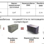 Сравнение значения теплопроводности