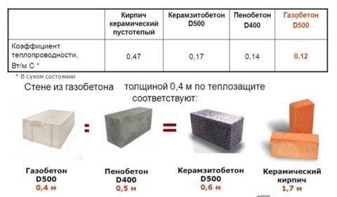 Теплопроводность пеноблока в сравнение с другими материалами