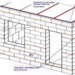 Возведение здания из пеноблока, схема