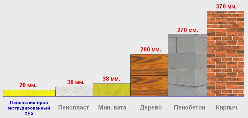Теплопроводность пенобетона в сравнении с другими материалами