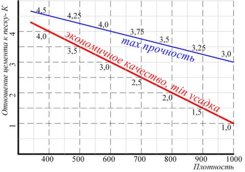 График зависимости соотношения песка и цемента в составе и влияние данного фактора на плотность