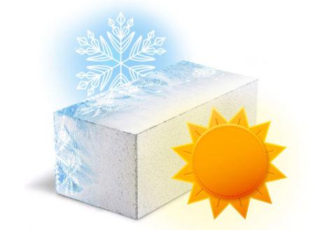 Пеноблок обладает высокой маркой морозостойкости