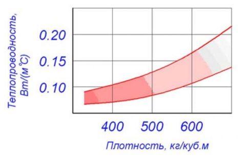 Соотношение - плотность-теплопроводность