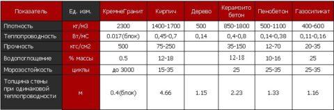 Сравнение: показатели пеноблока и других материалов