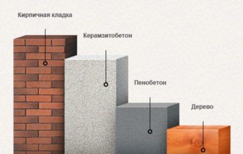 Сравнение толщины стены в зависимости от теплопроводности материала