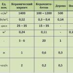 Характеристики пеноблока в сравнении с конкурирующими материалами