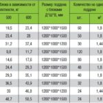 Размеры, объем и вес пеноблоков