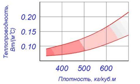 Средняя плотность и теплопроводность: зависимость схематично
