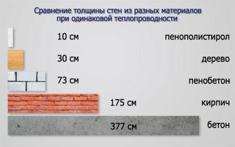 Толщина стены из пеноблока в сравнении с другими материалами