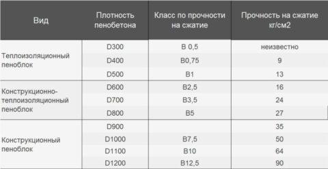 Характеристика пеноблока различной плотности