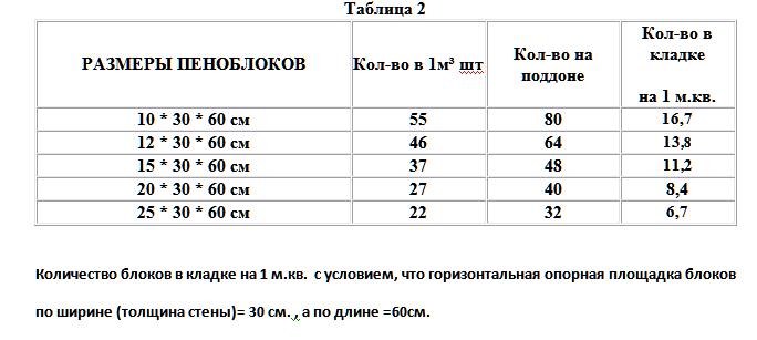 Сколько весит пеноблок и от чего это зависит kladka-info.ru.