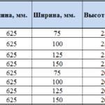 Популярные размеры перегородочного блока