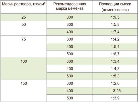 Рецептура раствора для укладки изделий в зависимости от желаемой марки