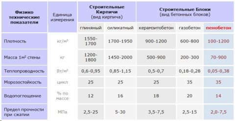 Сравнение пеноблока с другими материалами, в том числе массы кладки