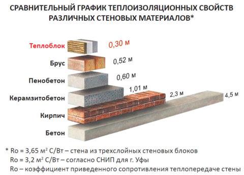 Теплопроводность пеноблока в сравнении с другими материалами