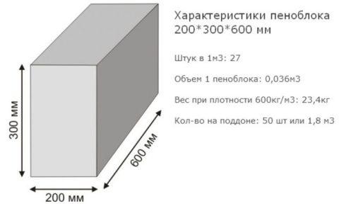 Вес стандартного изделия в соответствии с показателем плотности и размером