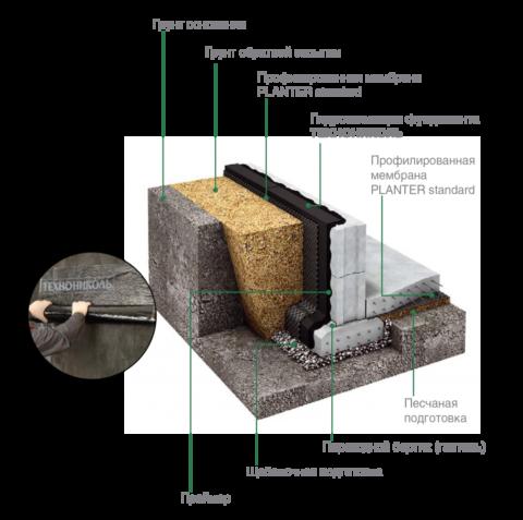 Как вариант технологического решения гидроизоляции может выглядеть таким образом