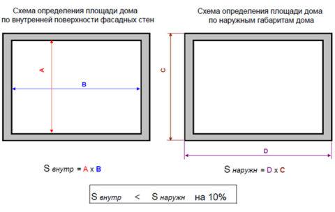 Определяем периметр и площадь будущих стен