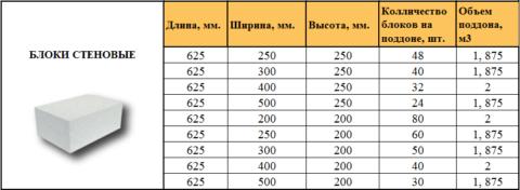 Размеры пеноблока стандартные, как и их количество в одном поддоне