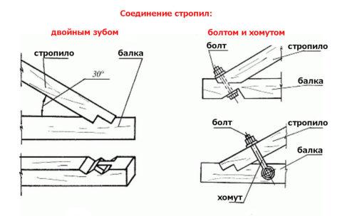 Без затяжек можно обойтись, если стропила крепятся к балкам перекрытия