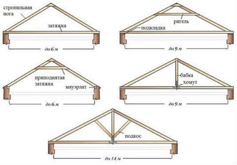 На рисунке показаны названия деталей стропильной конструкции (фермы)