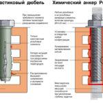 Сравнение механического и химического крепежа