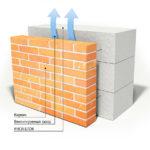 Инструкция по устройству вентилируемого фасада