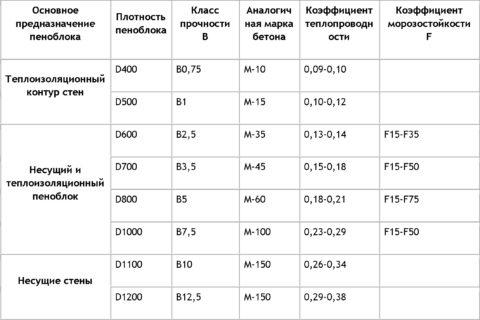 Параметры пеноблоков в зависимости от марки по плотности