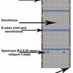 Состав стены из пеноблоков