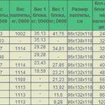 Таблица для расчета веса стройматериалов