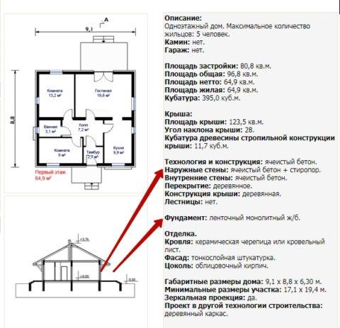 Чаще всего в типовом проекте предусмотрен ленточный фундамент для одноэтажного дома из пеноблоков