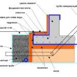 Схема плитного фундамента с дренажом
