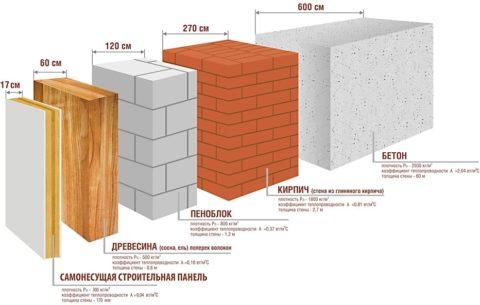 Сравнение пеноблочной стены с другими конструктивными вариантами