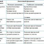 Таблица применяемости фундаментов в зависимости от типа грунта