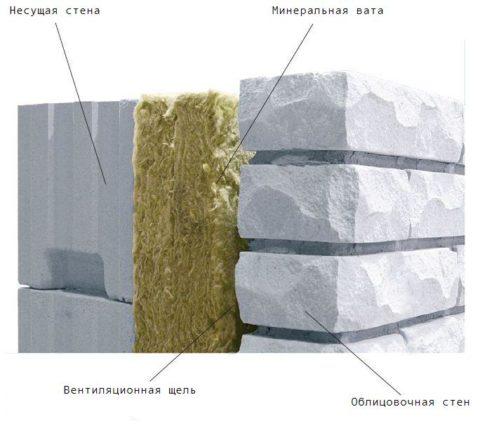 Конструктивный вентфасад с внутренней теплоизоляцией