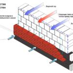Схема работы фасада с вентилируемой кирпичной облицовкой