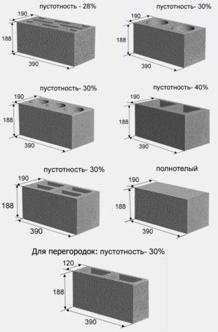Виды и типоразмеры