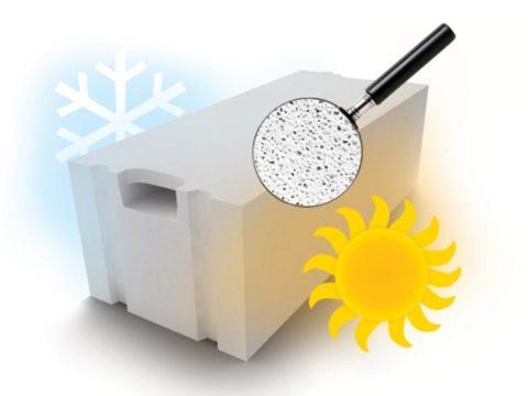 Пористая структура обеспечивает сохранение тепла и шумоизоляцию