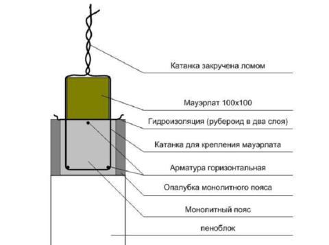 Схема крепления проволокой к бетонному поясу