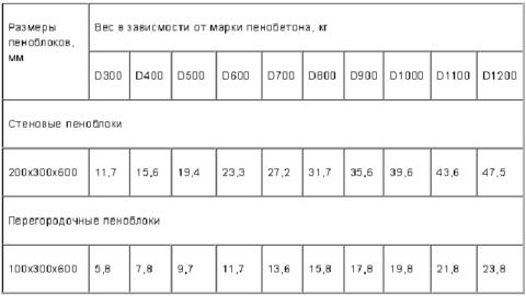 В таблице показано изменение веса блоков в зависимости от марки