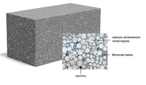 Структура блоков с наполнителем из пенополистирола