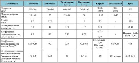 Сравнение характеристик различных строительных материалов