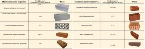 Сравнение теплопроводности разных видов кирпича