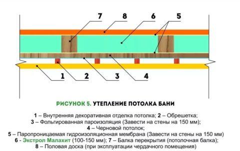 Структура перекрытия бани